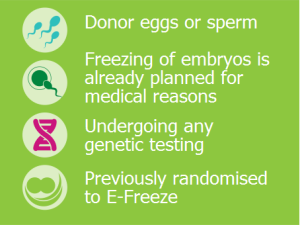 Donor eggs or sperm; Freezing of embryos is already planned for medical reasons; Undergoing any genetic testing; Previously randomised to E-Freeze.