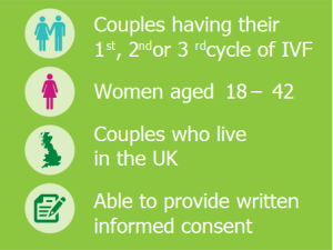 Couples having their 1st, 2nd or 3rd cycle of IVF; Women aged 18–42; Couples who live in the UK; Able to provide written informed consent.